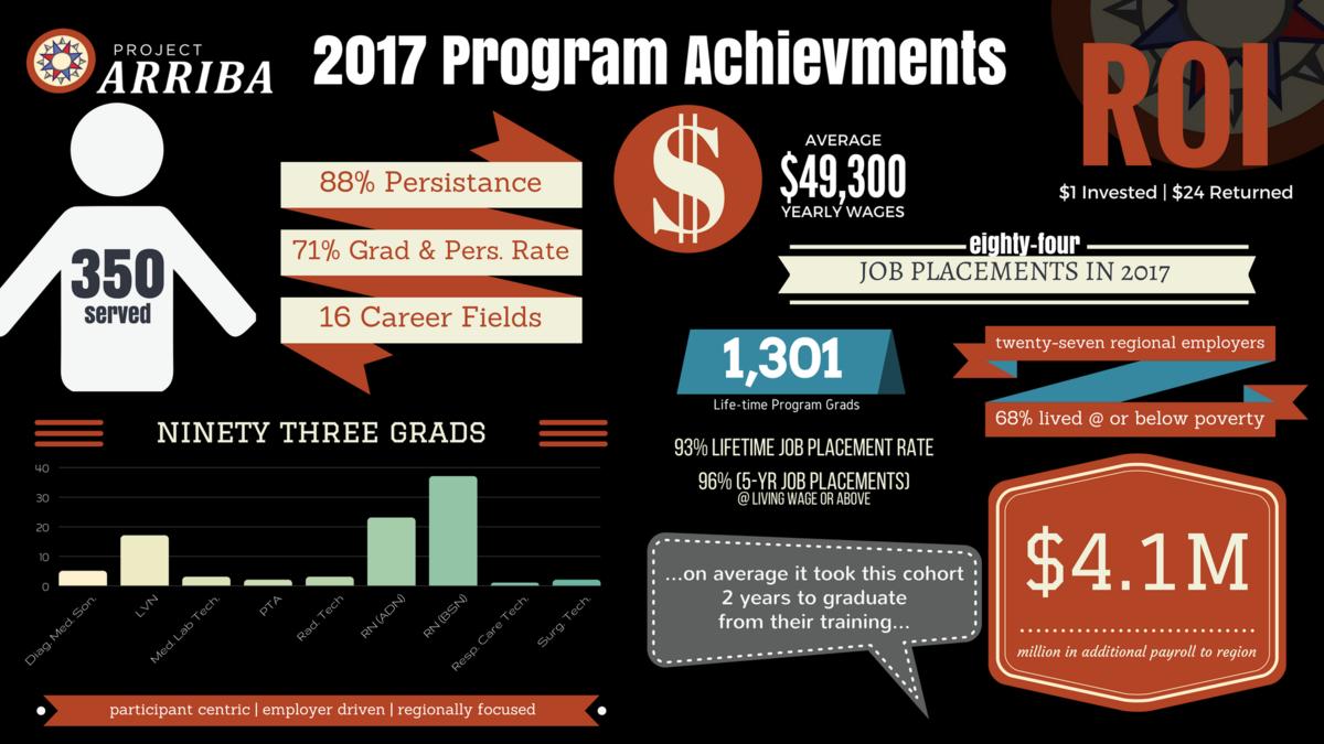 2017 program stats %2816 9%29